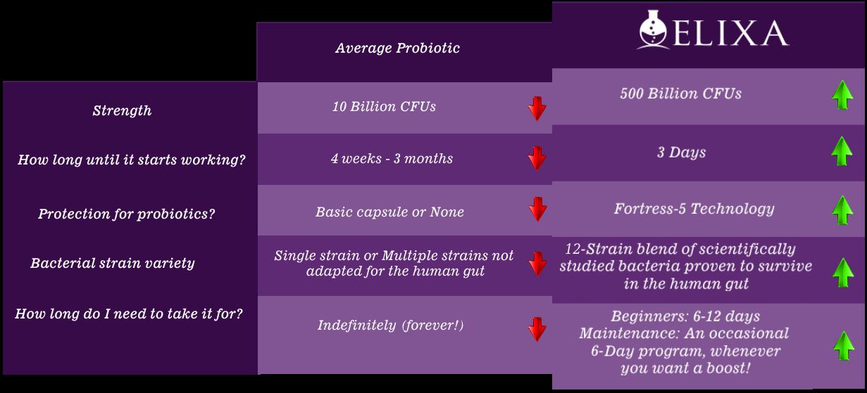 Elixa-Comparison-Chart